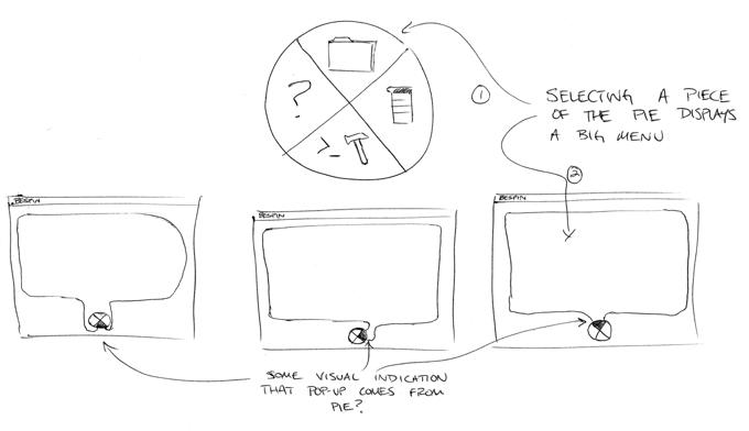 Pie Design